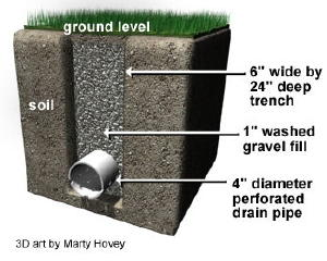 French Drain Costs