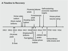 Short History Timeline of Brazil