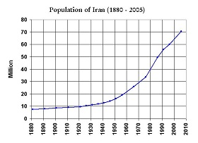 The Current Population of Iran