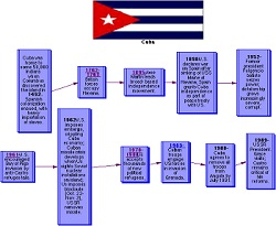historical timeline of cuba