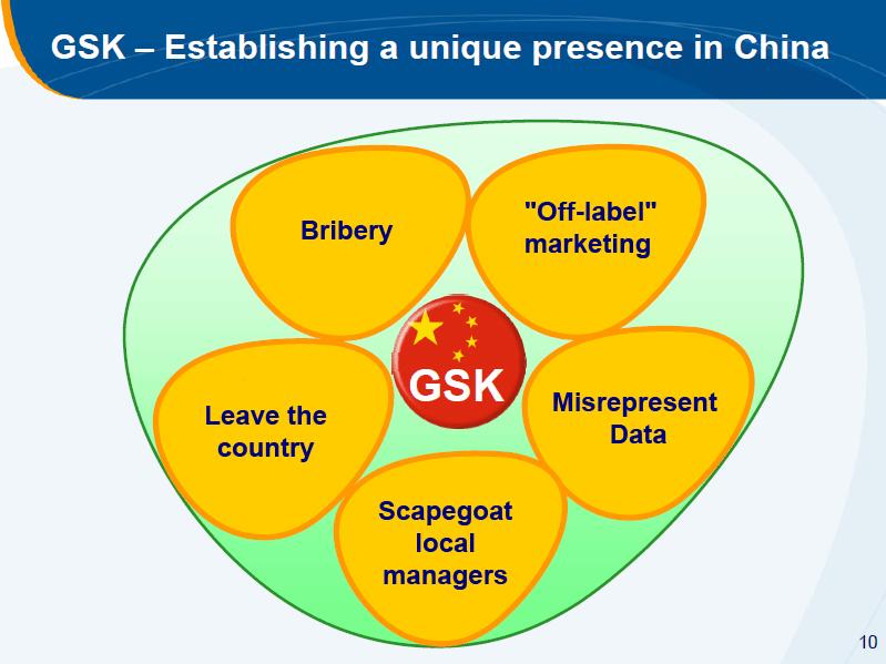 GlaxoSmithKline China Strategy