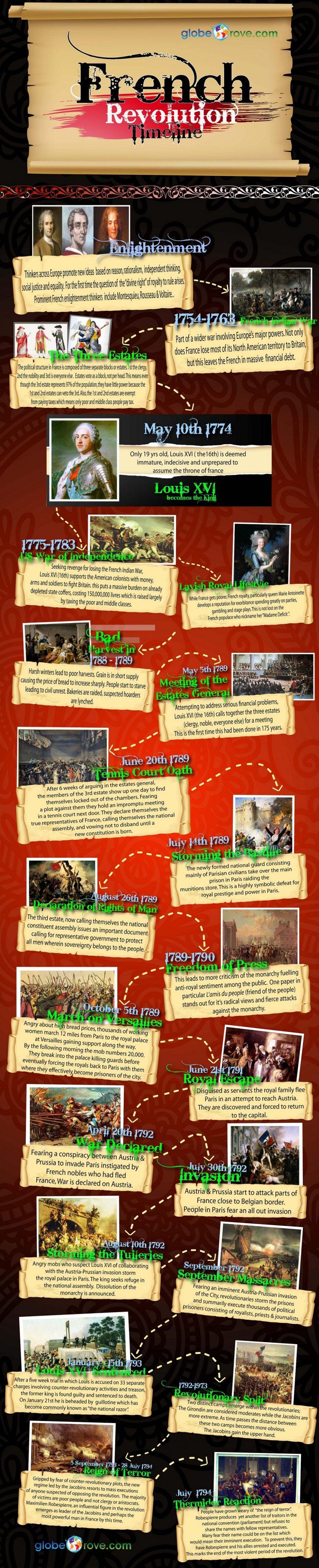 French Revolution Timeline Infographic