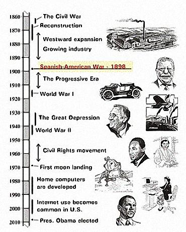 Spanish-American War Timeline